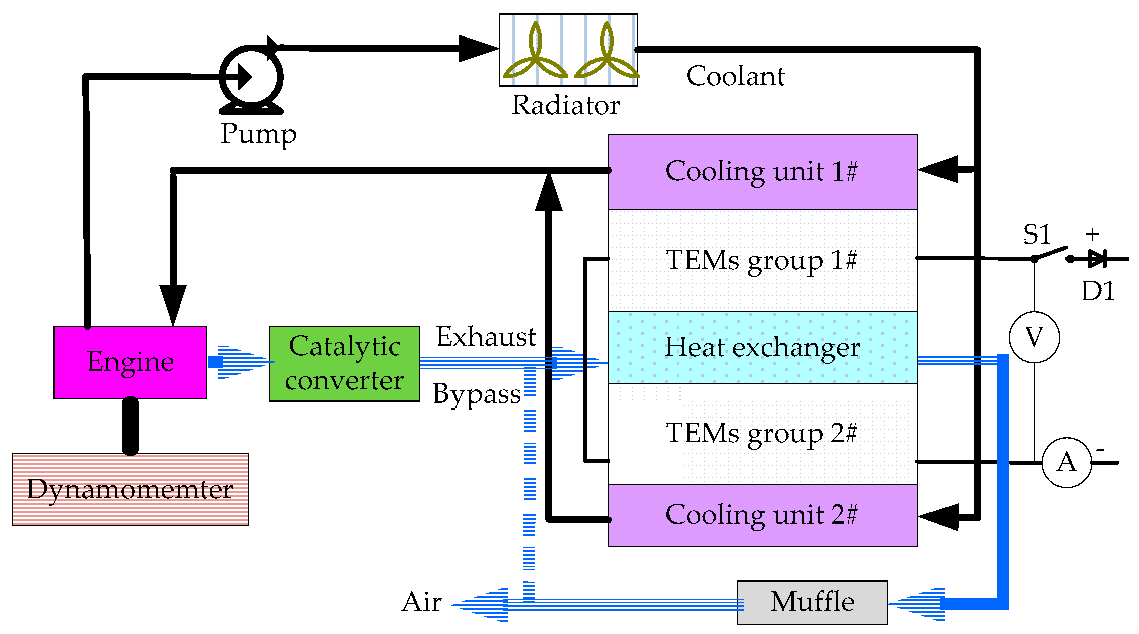 Coatings   Free Full-Text   Performance Investigation of an Exhaust