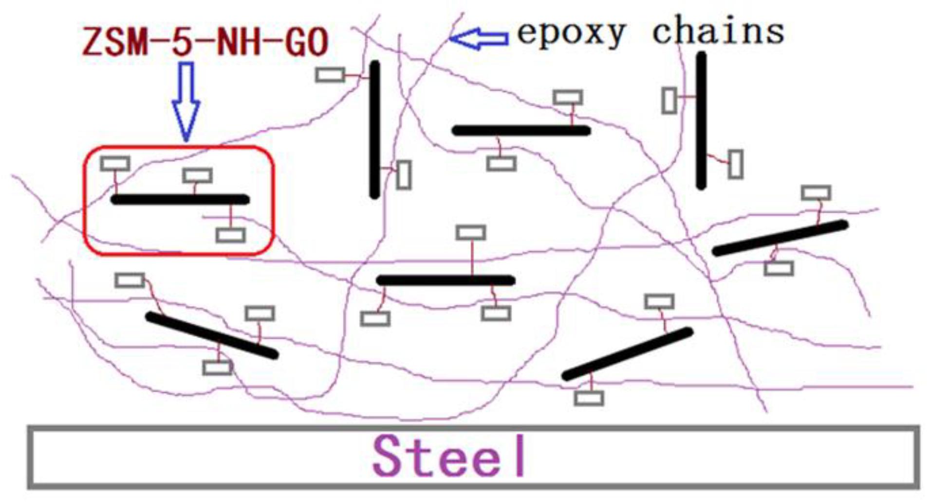 Coatings   Free Full-Text   Effect of Graphene Oxide/ZSM-5
