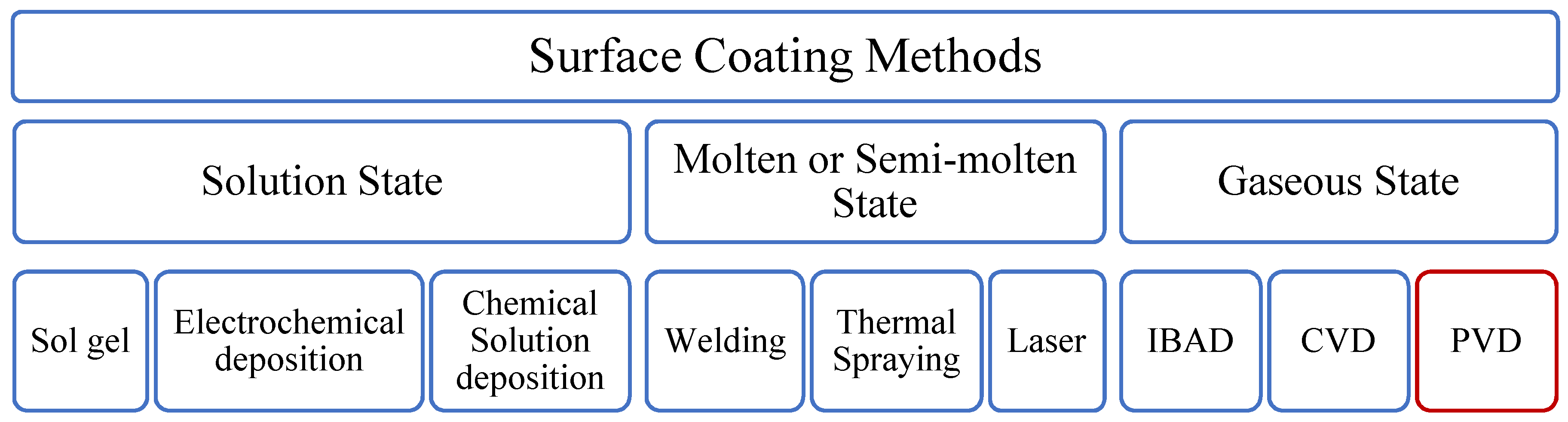 Coatings | Free Full-Text | Numerical Simulation Applied to
