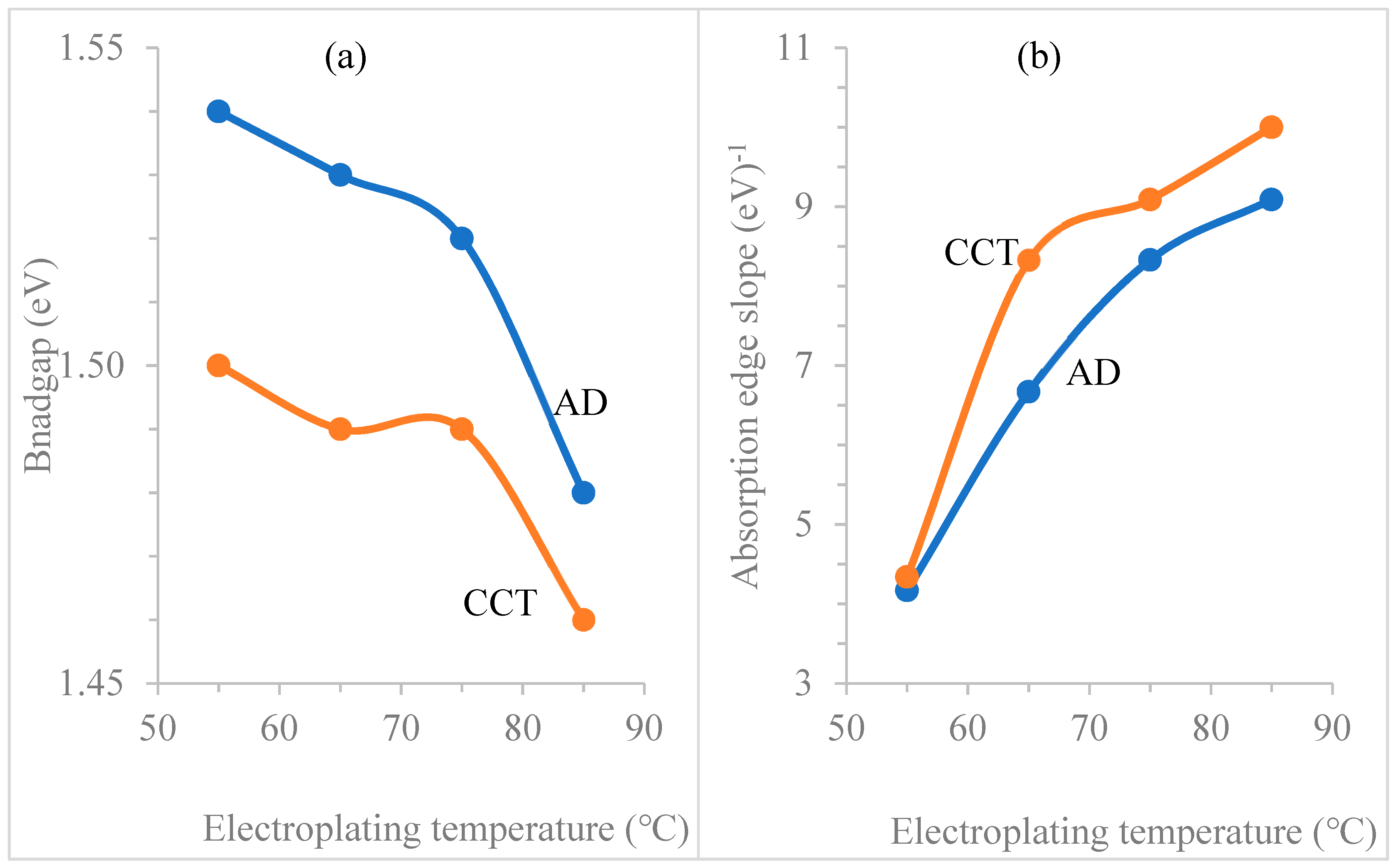 Coatings | Free Full-Text | Factors Affecting Electroplated
