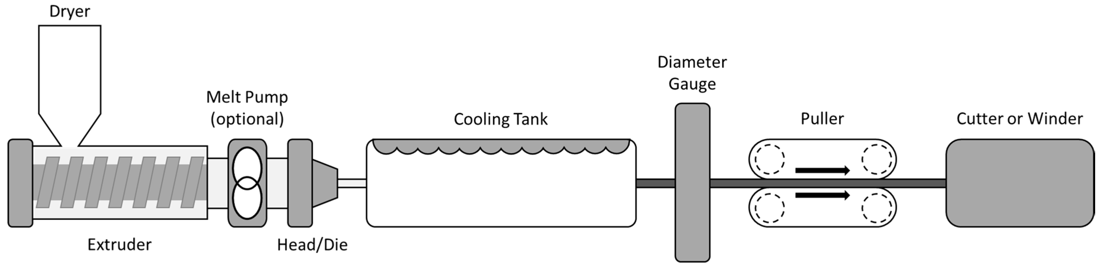 Coatings   Free Full-Text   Fused Deposition Modelling as a