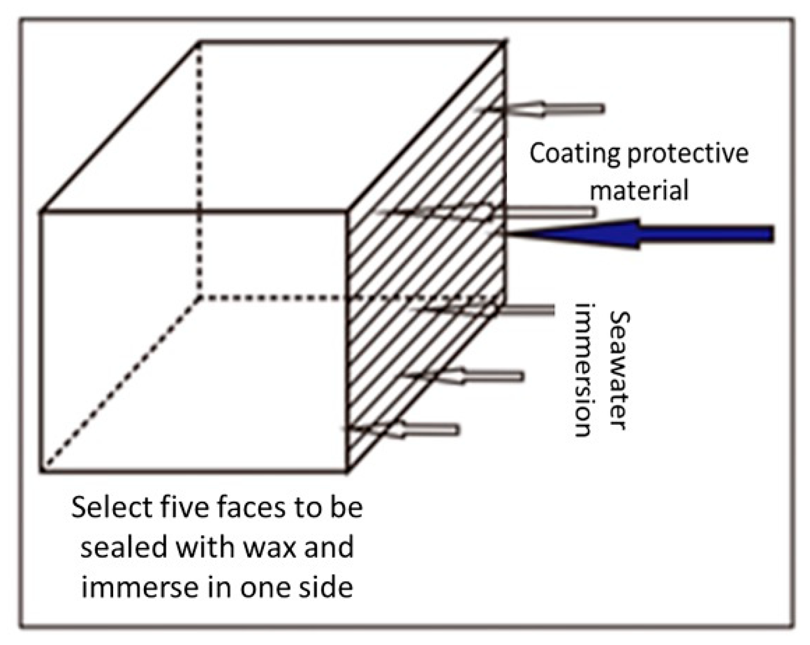 Coatings | Free Full-Text | Protective Mechanism of Silane
