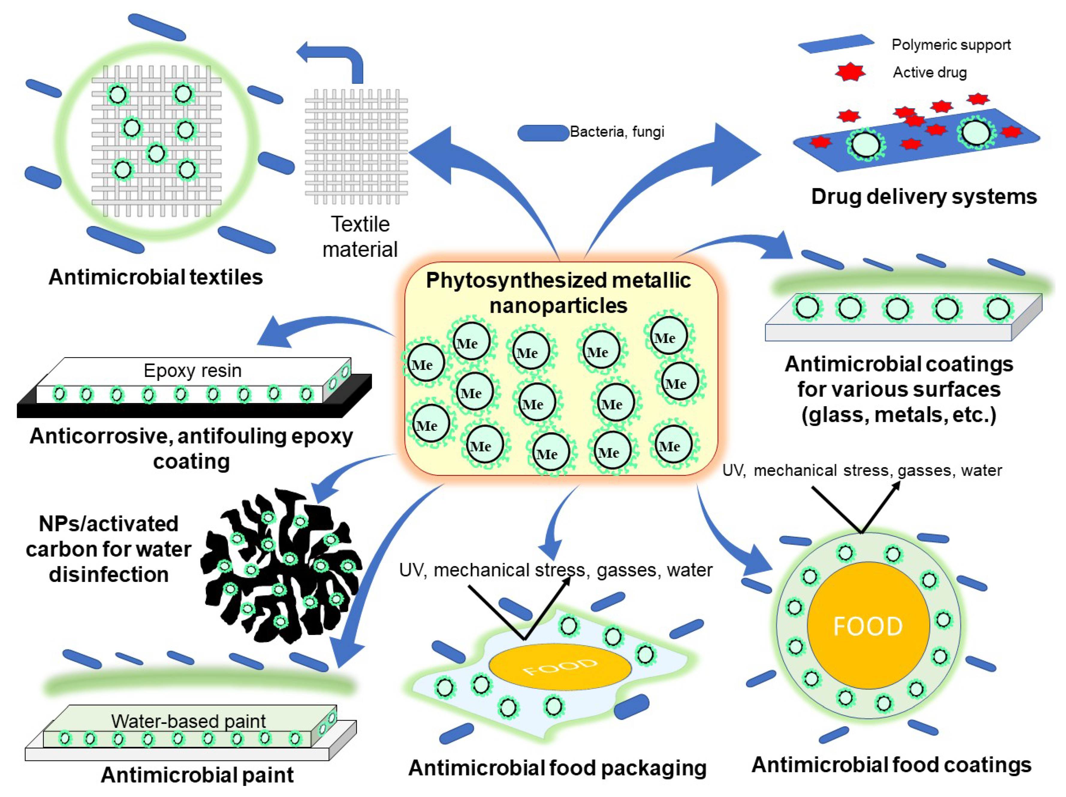 Coatings | Free Full-Text | A Short Overview of Recent Developments on Antimicrobial  Coatings Based on Phytosynthesized Metal Nanoparticles | HTML