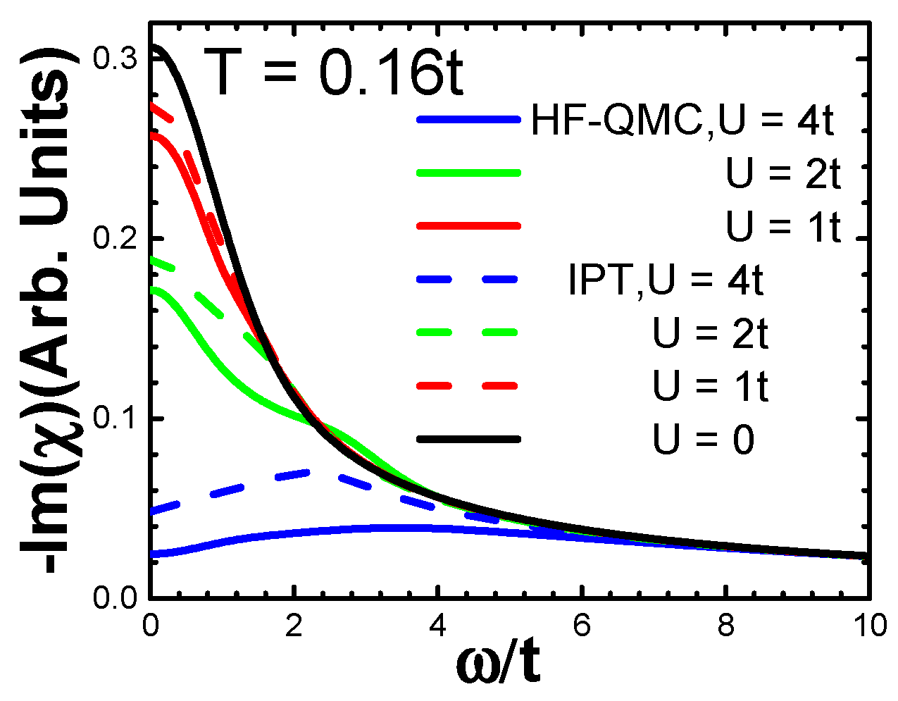 Computation   Free Full-Text   Towards TDDFT for Strongly Correlated