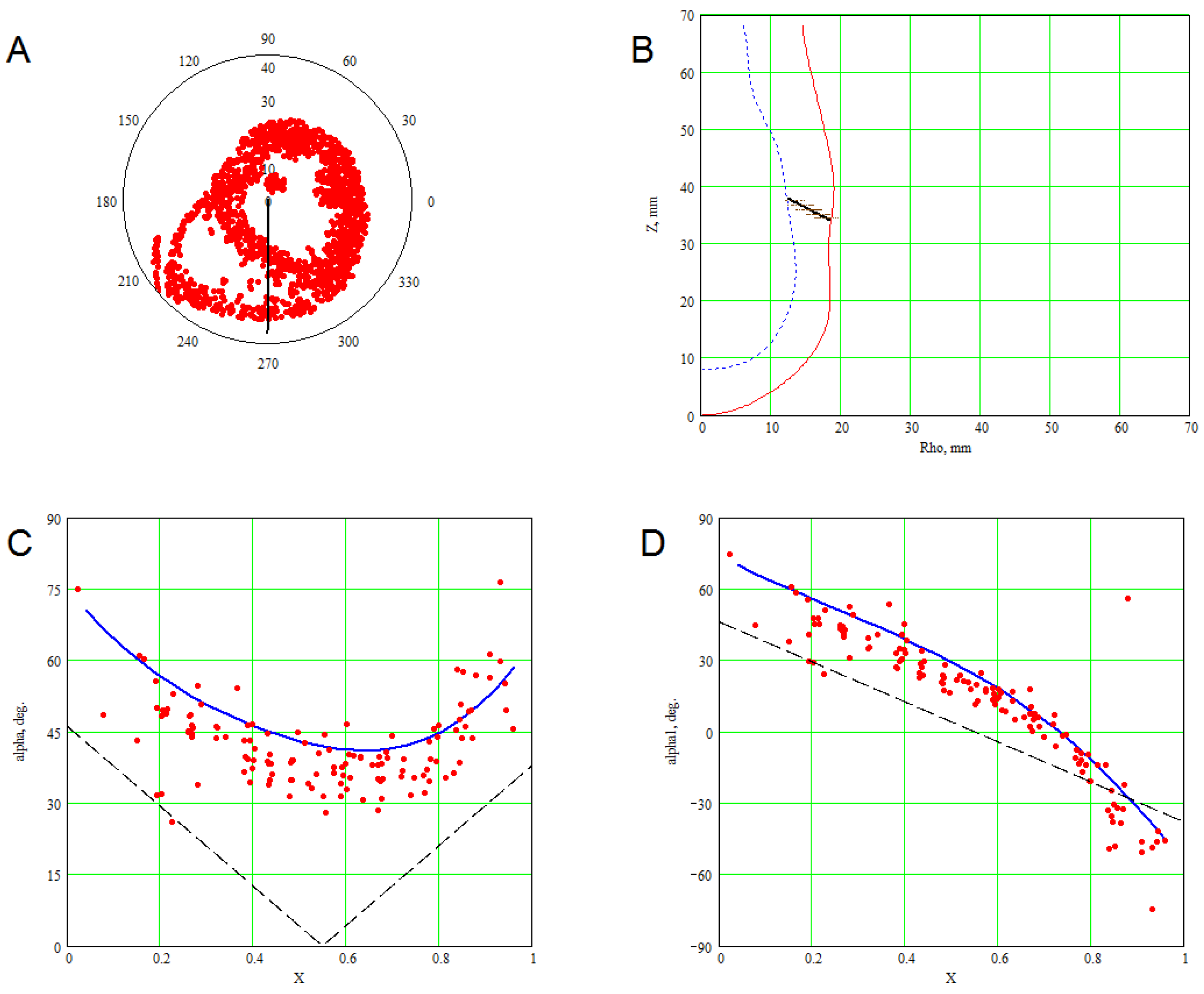 Computation Free Full Text A Mathematical Spline Based Model Of