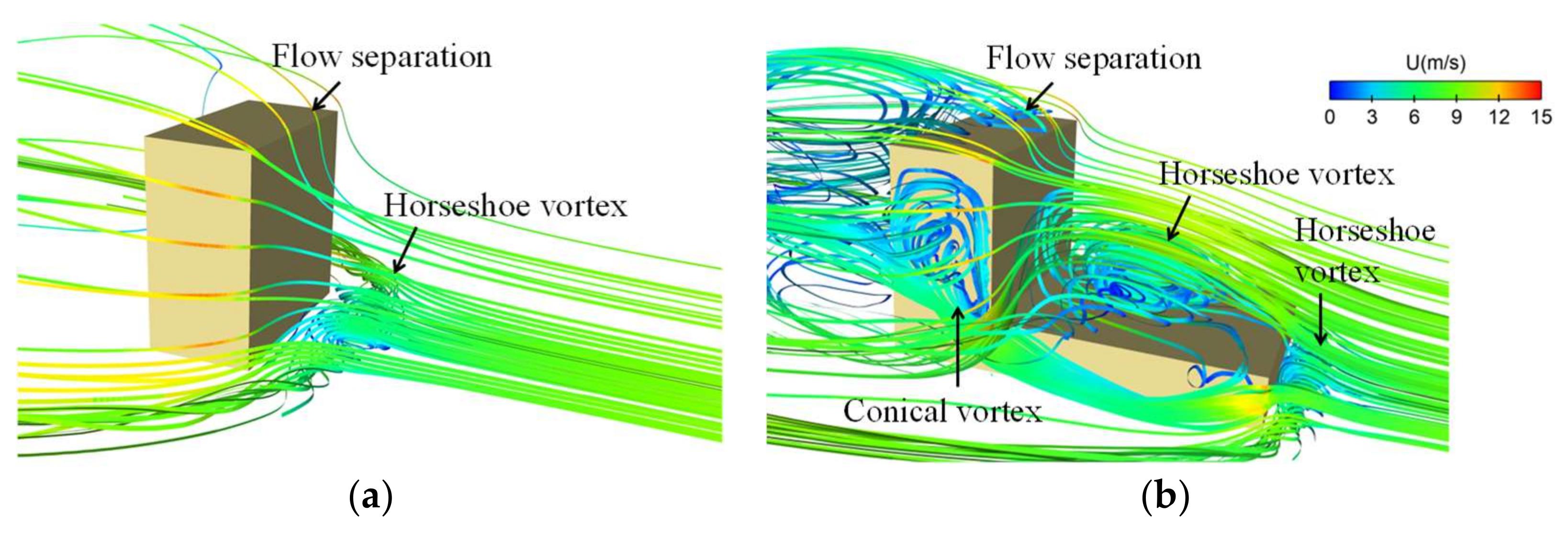 Computation | Free Full-Text | Wind Pressure Distributions on