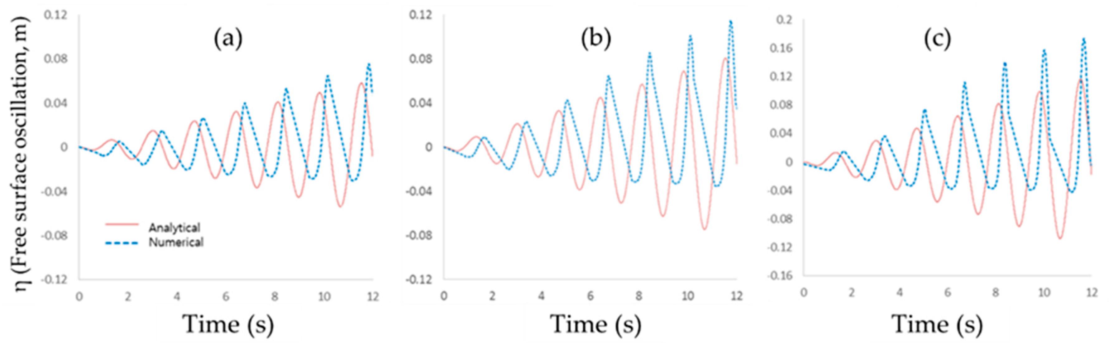 Computation | Free Full-Text | Numerical Study on Sloshing