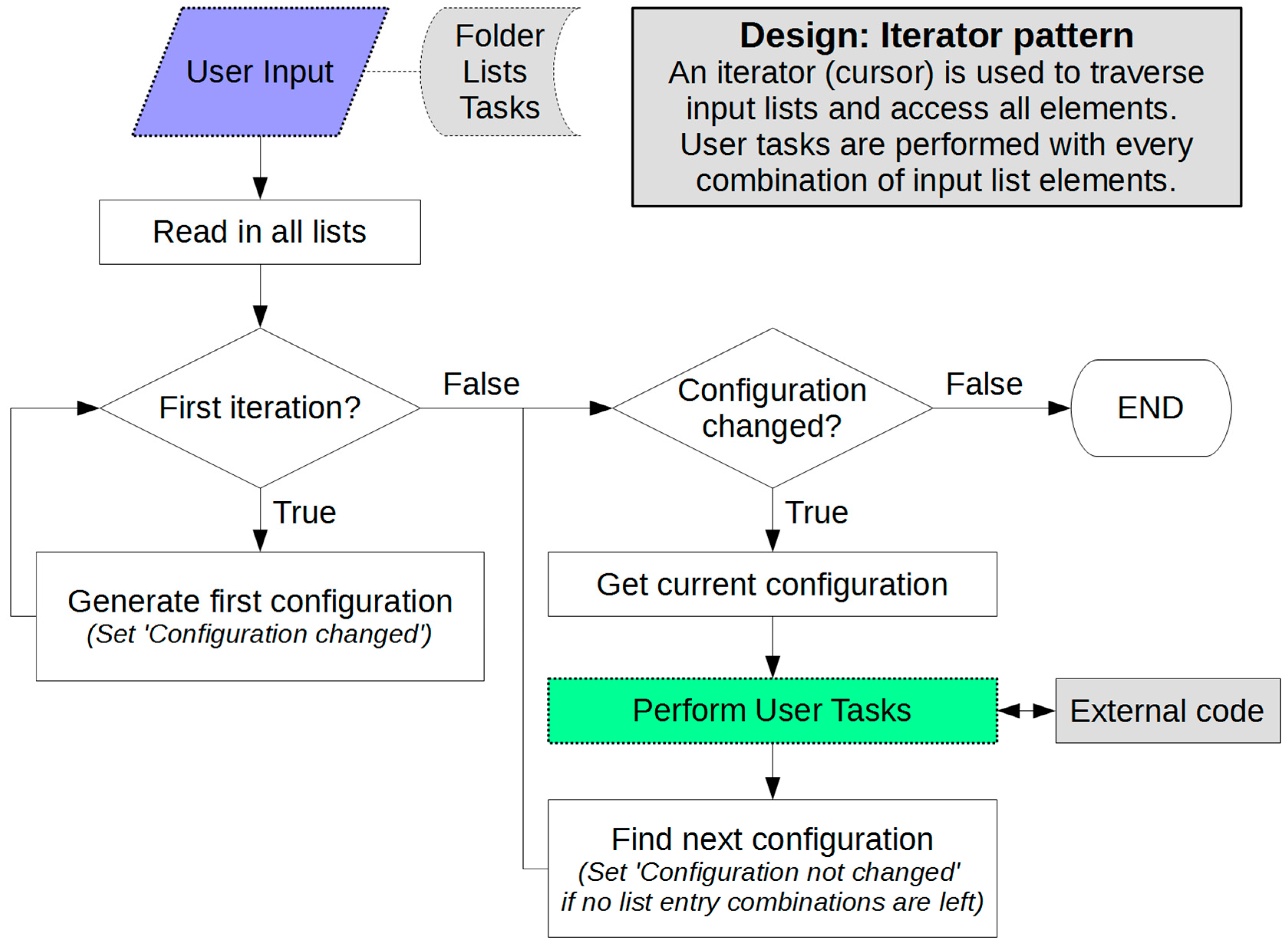 Computation | Free Full-Text | NaRIBaS—A Scripting Framework