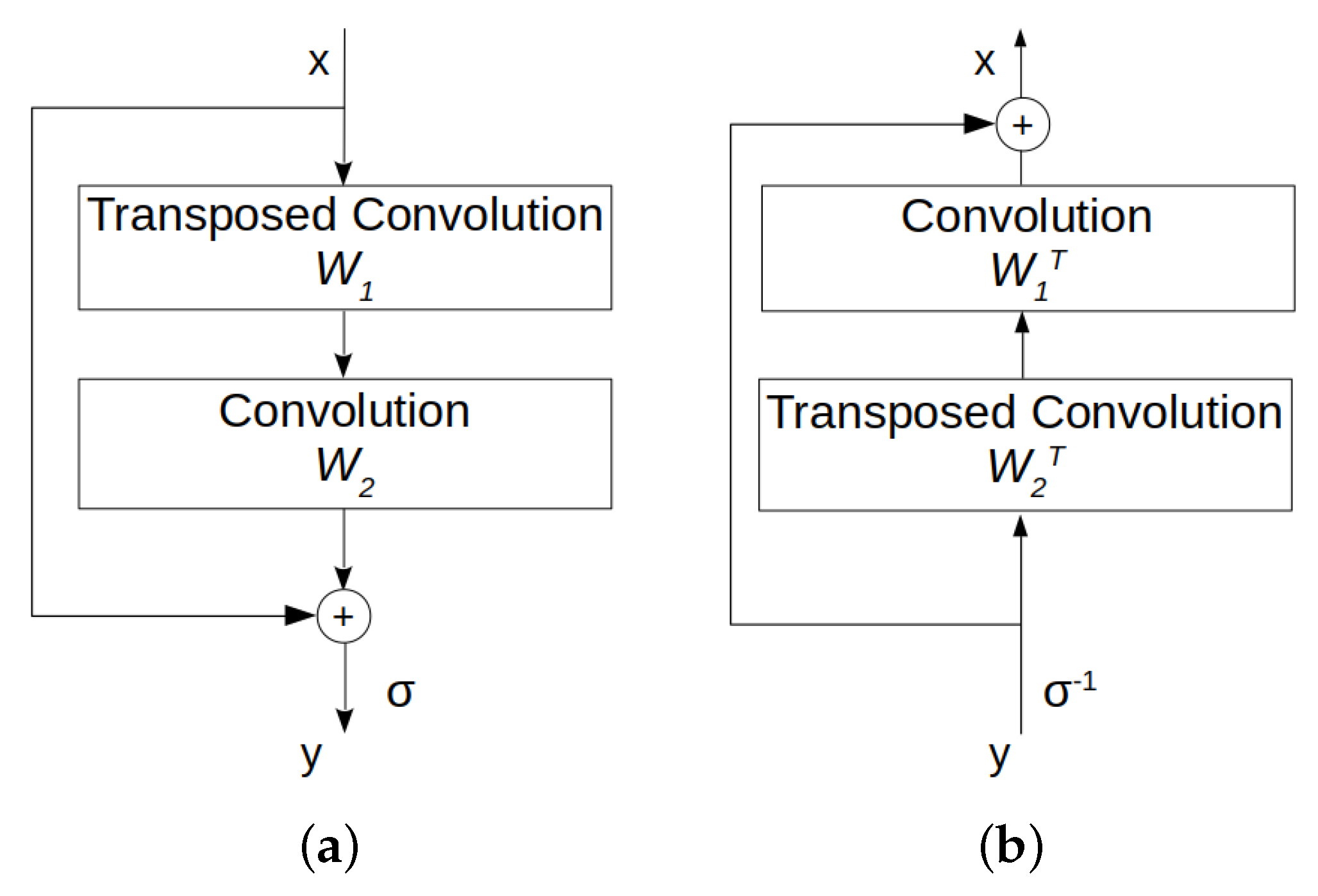 Computation | Free Full-Text | Invertible Autoencoder for