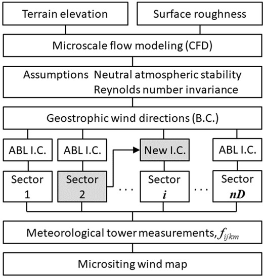 Computation | Special Issue : Computational Methods in Wind Engineering