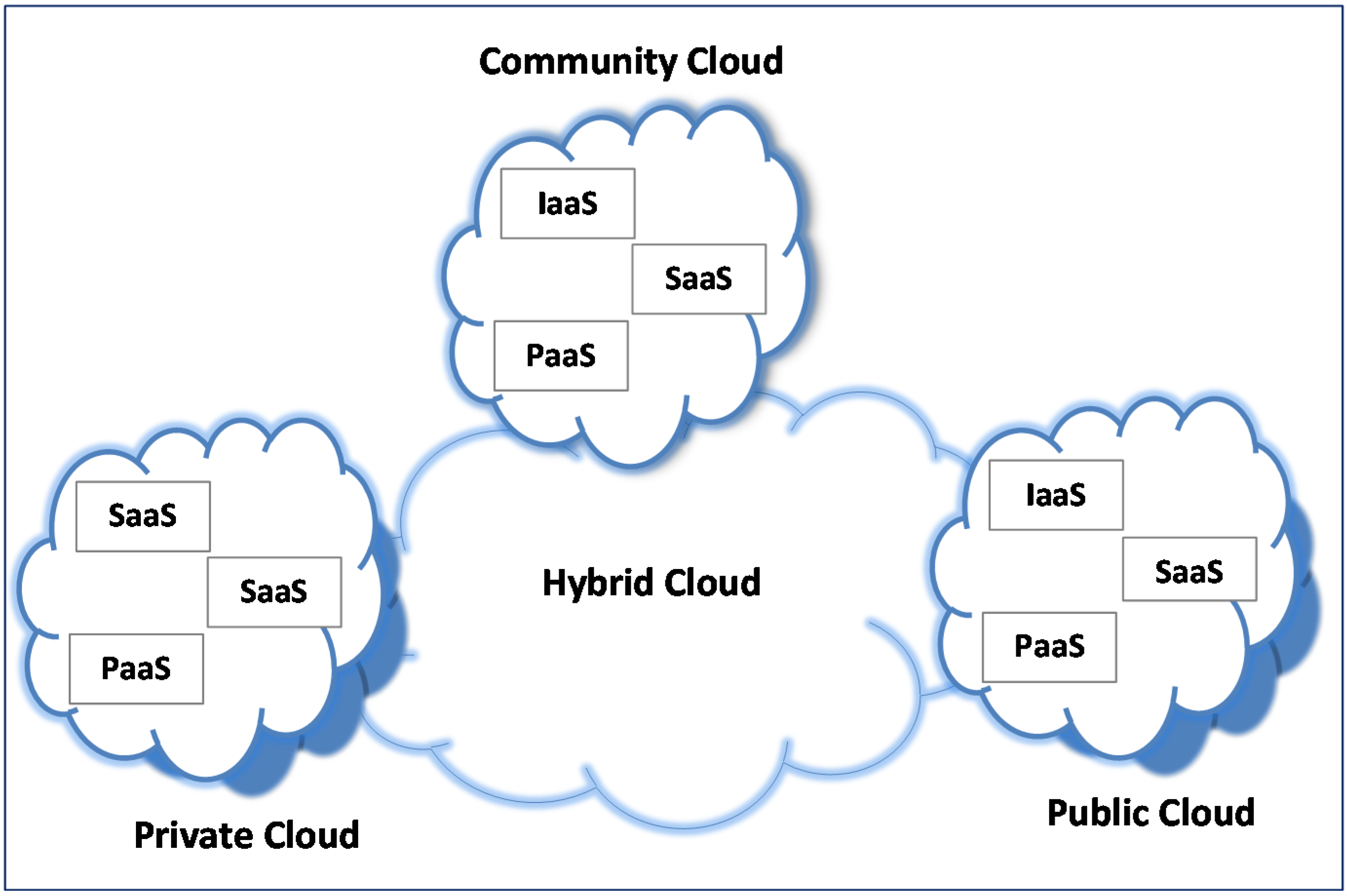 cloud computing security threats Abstract— cloud computing is a distributed computing paradigm capable of  providing agile it services to individual users and organizations cloud  computing is.