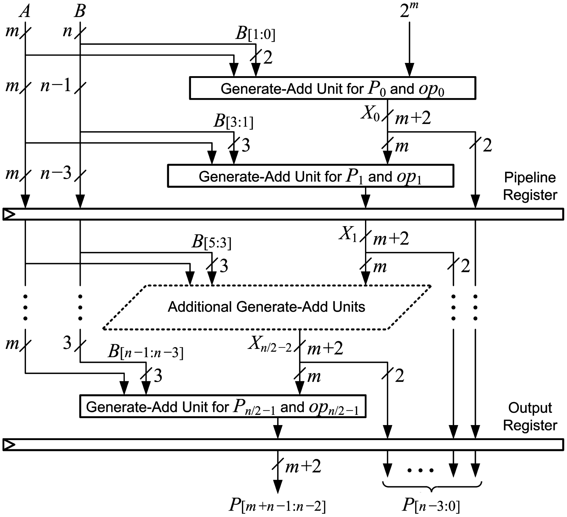 Computers Free Full Text Array Multipliers For High Throughput Logic Diagram 4 Bit Multiplier 05 00020 G012