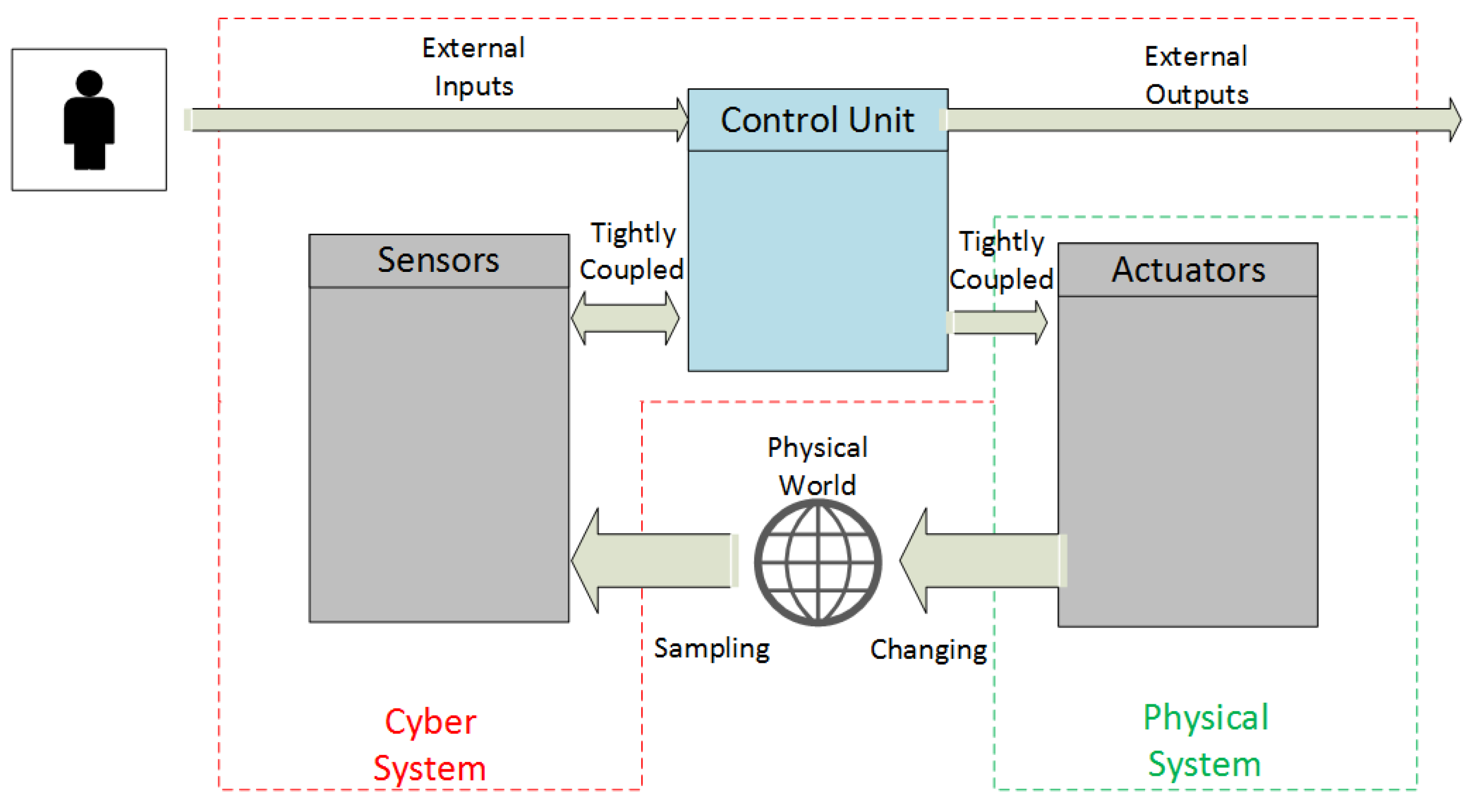 Computers free full text a security analysis of cyber physical no ccuart Choice Image