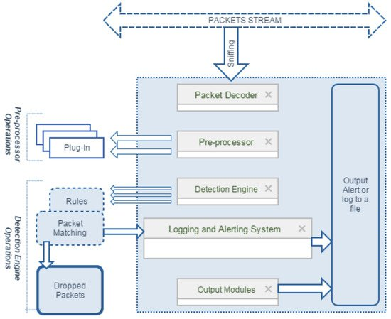 intrusion detection system research paper pdf