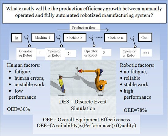 Discrete Event Simulation Method as a Tool for Improvement of Manufacturing Systems