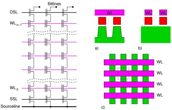 Reliability of NAND Flash Memories: Planar Cells and Emerging Issues in 3D Devices