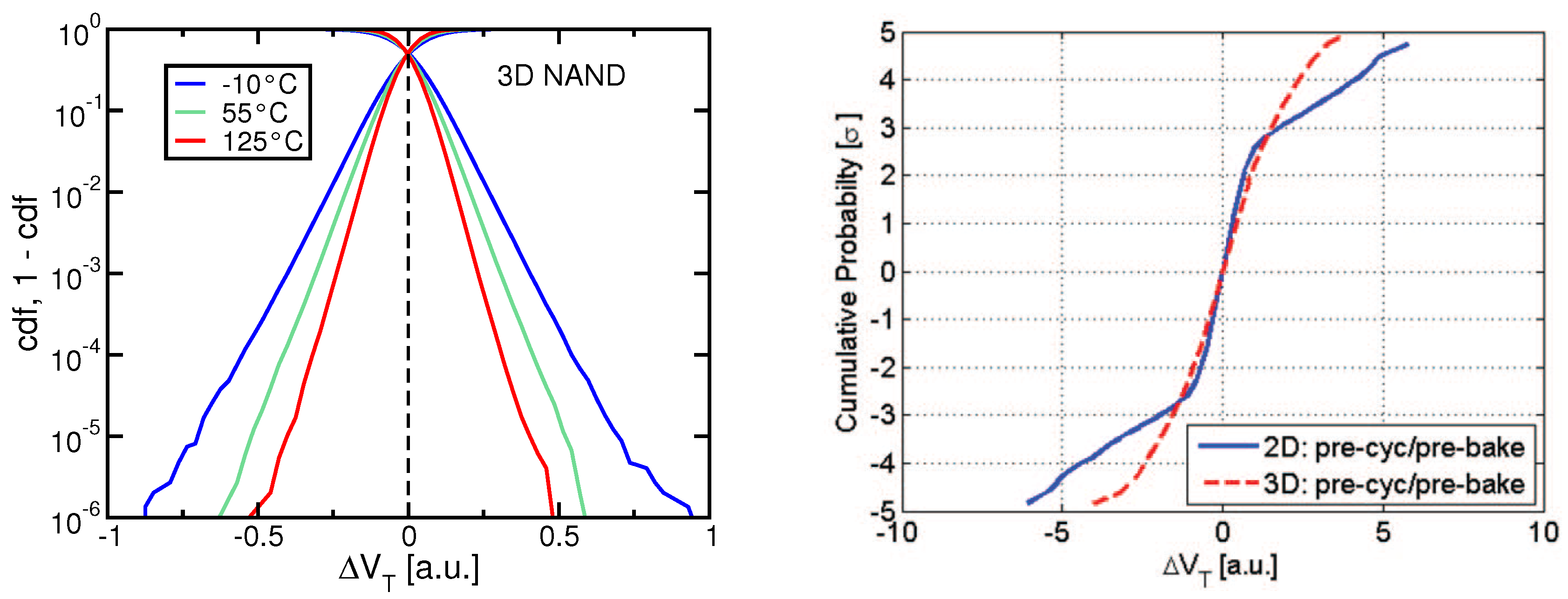 Computers Free Full Text Reliability Of Nand Flash Memories Planar Cells And Emerging Issues In Devices Html
