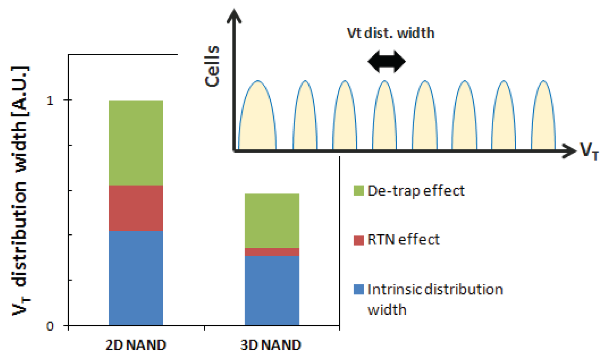 Computers   Free Full-Text   Reliability of NAND Flash
