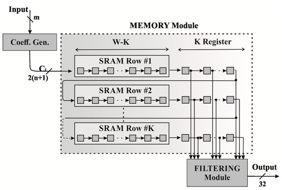 Design of a Convolutional Two-Dimensional Filter in FPGA for Image Processing Applications