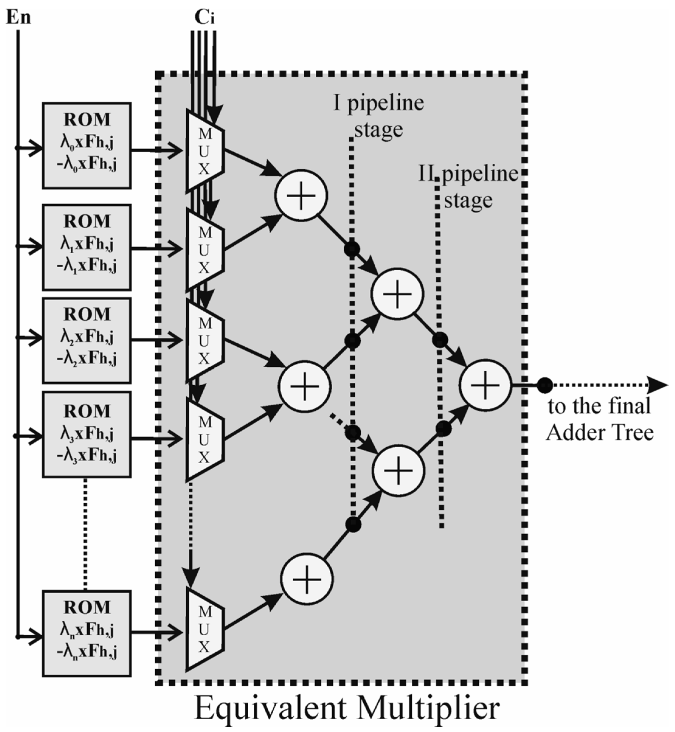 Computers | Free Full-Text | Design of a Convolutional Two