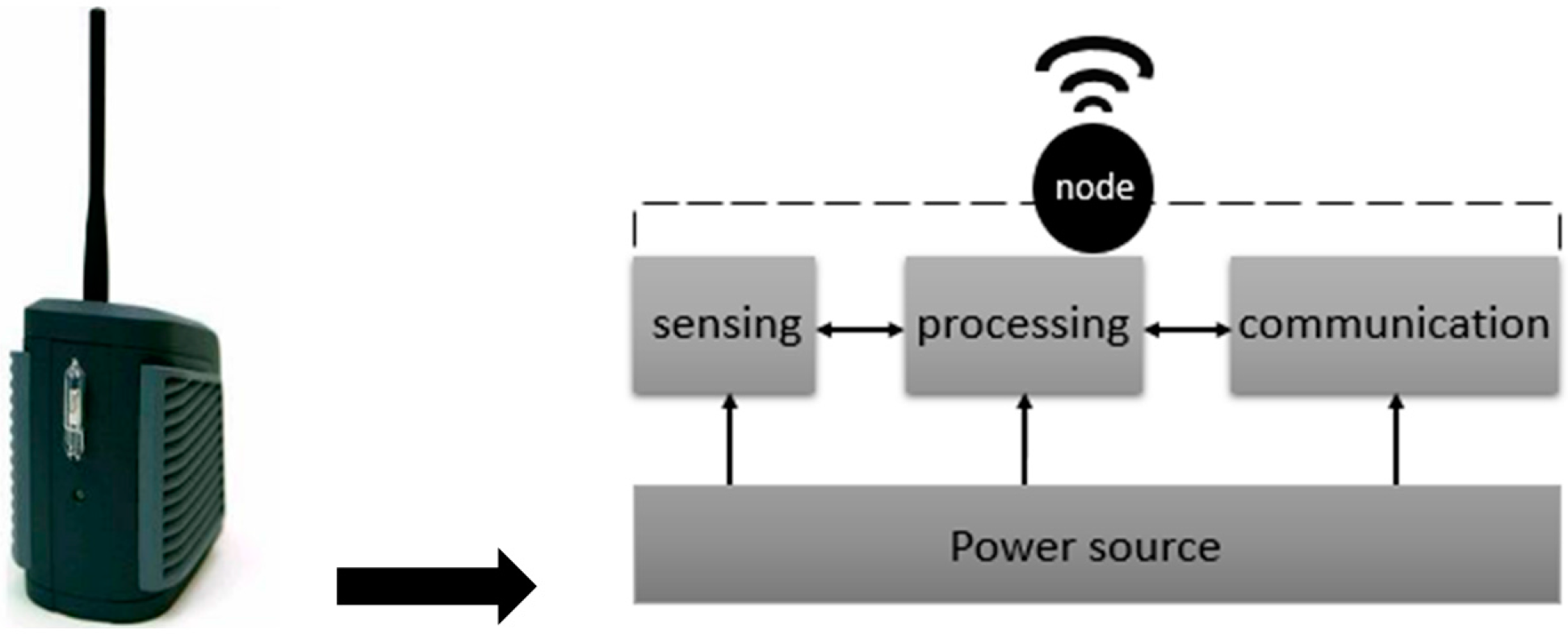 an essay on wireless technology used on computer processing Information technology, if used at all, should be targeted for certain, specific uses   and, for all but wealthy, well-run schools, one-to-one computer programs  ( 2006) laptops and literacy: learning in the wireless classroom  of focused  time for students to do their problem sets, write their essays, and.