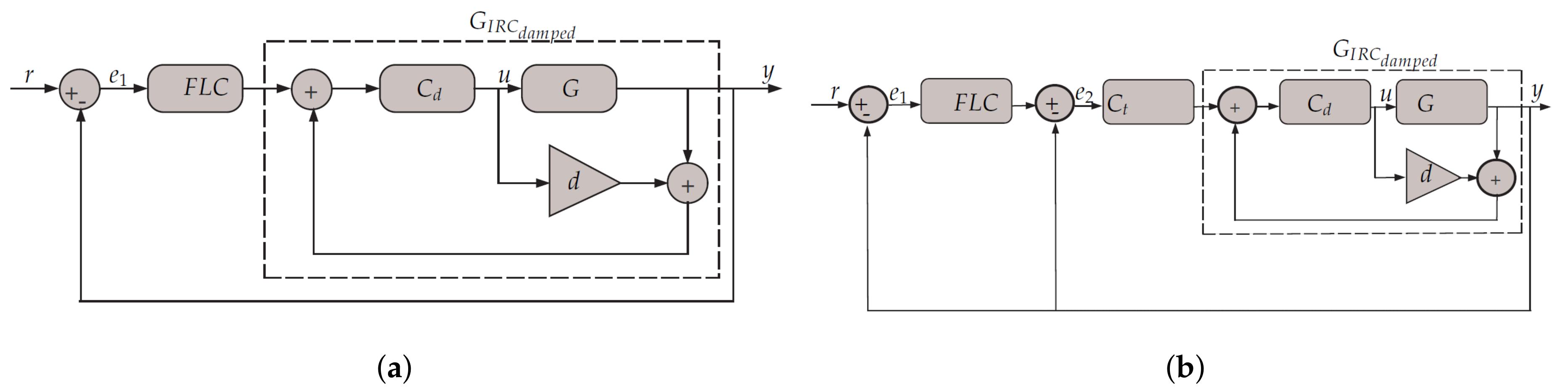 Computers Free Full Text High Precision Control Of A Piezo Logic Diagram No