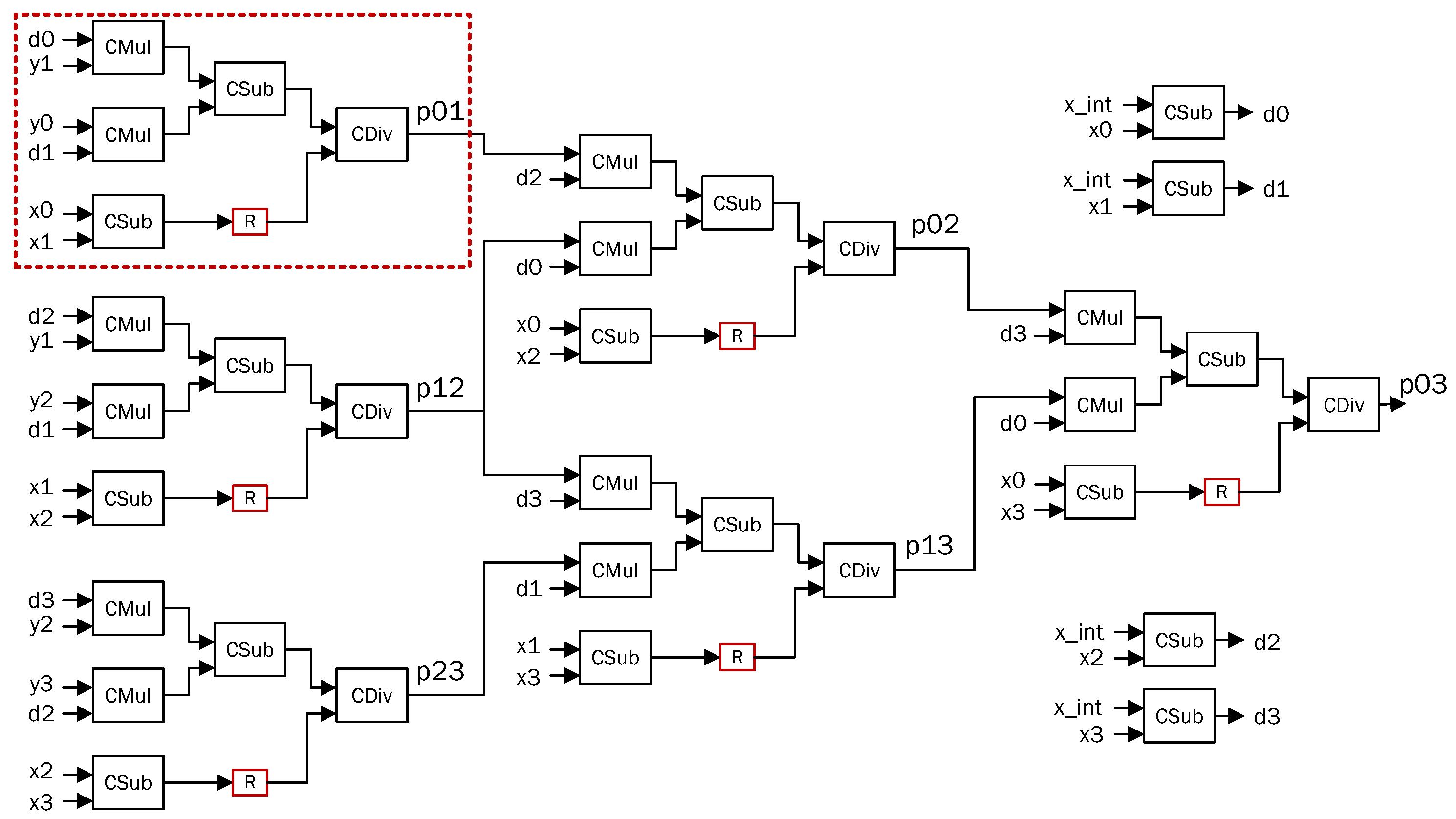 Computers Free Full Text Designing Domain Specific Heterogeneous Catapult Engineering Schematics 07 00027 G011