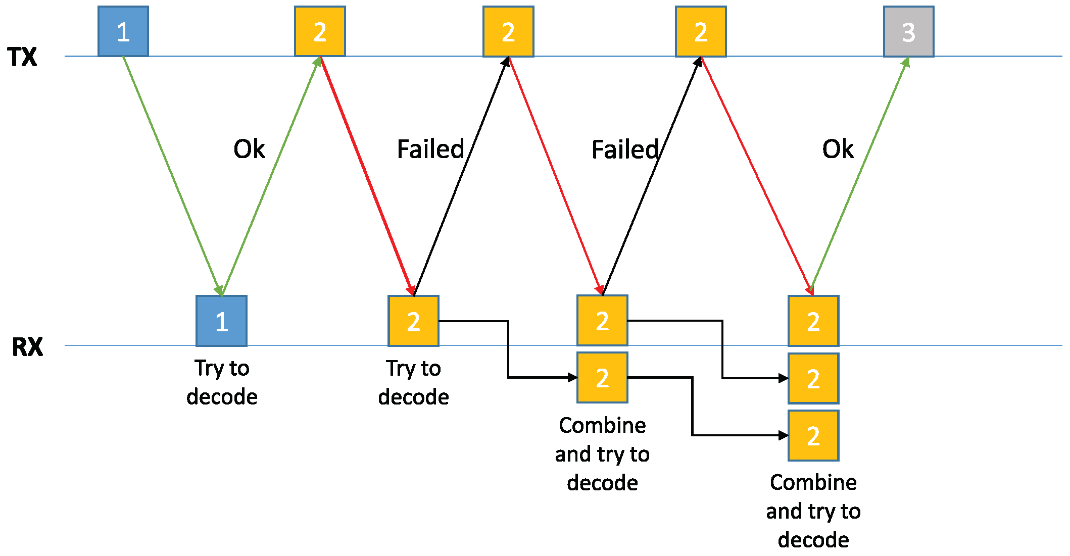 Computers   Free Full-Text   Performance Evaluation of HARQ Schemes