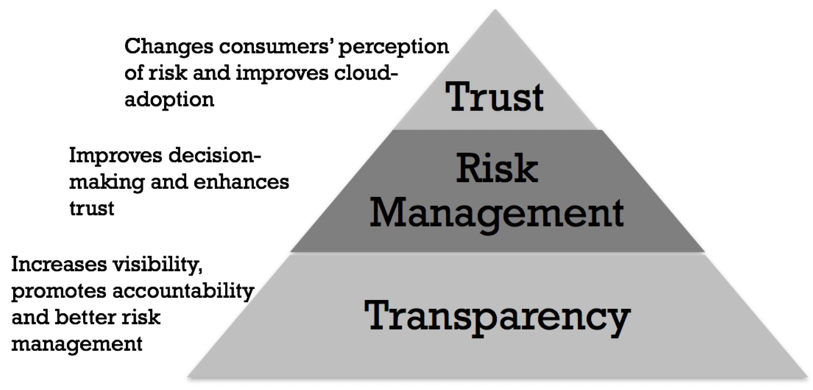 Computers | Free Full-Text | CSCCRA: A Novel Quantitative Risk Assessment  Model for SaaS Cloud Service Providers | HTML