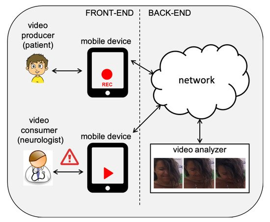 CAT-CAD: A Computer-Aided Diagnosis Tool for Cataplexy