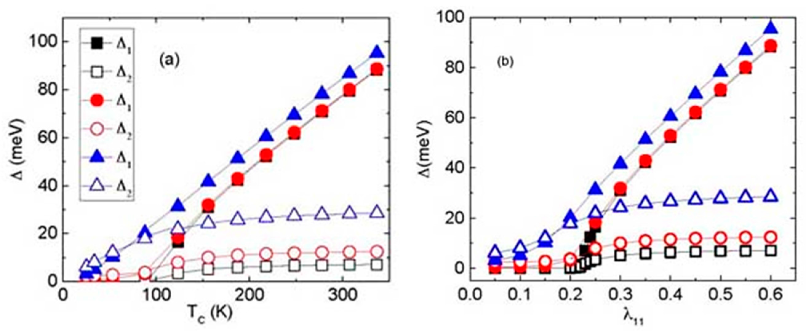 Condensed Matter | Free Full-Text | The Road Map toward Room