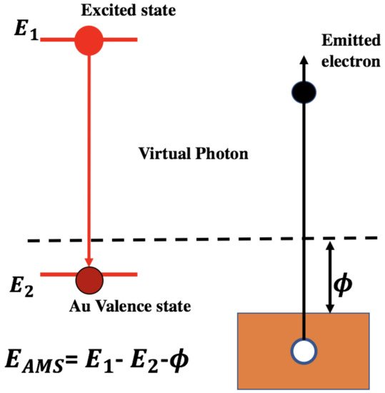 Condensed Matter An Open Access Journal From Mdpi