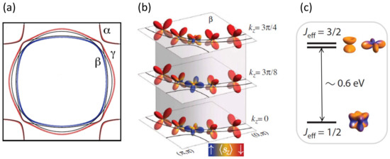 Condensed Matter | June 2019 - Browse Articles