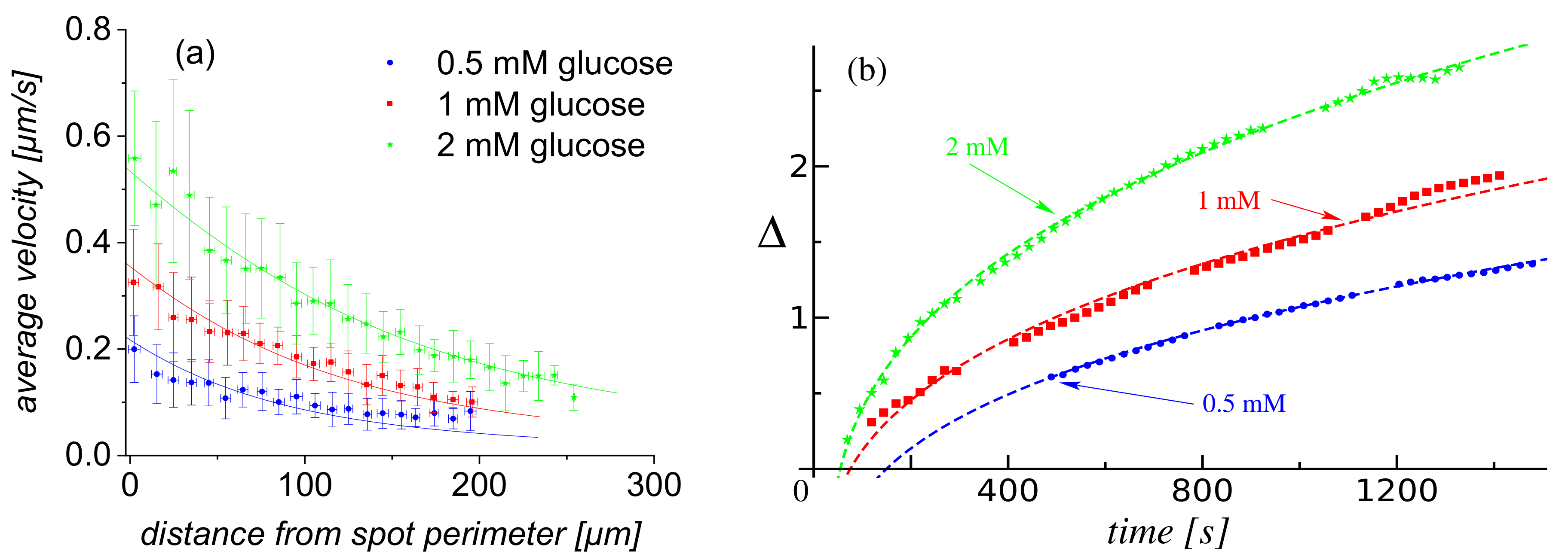 Condensed Matter   Free Full-Text   Glucose Oxidase