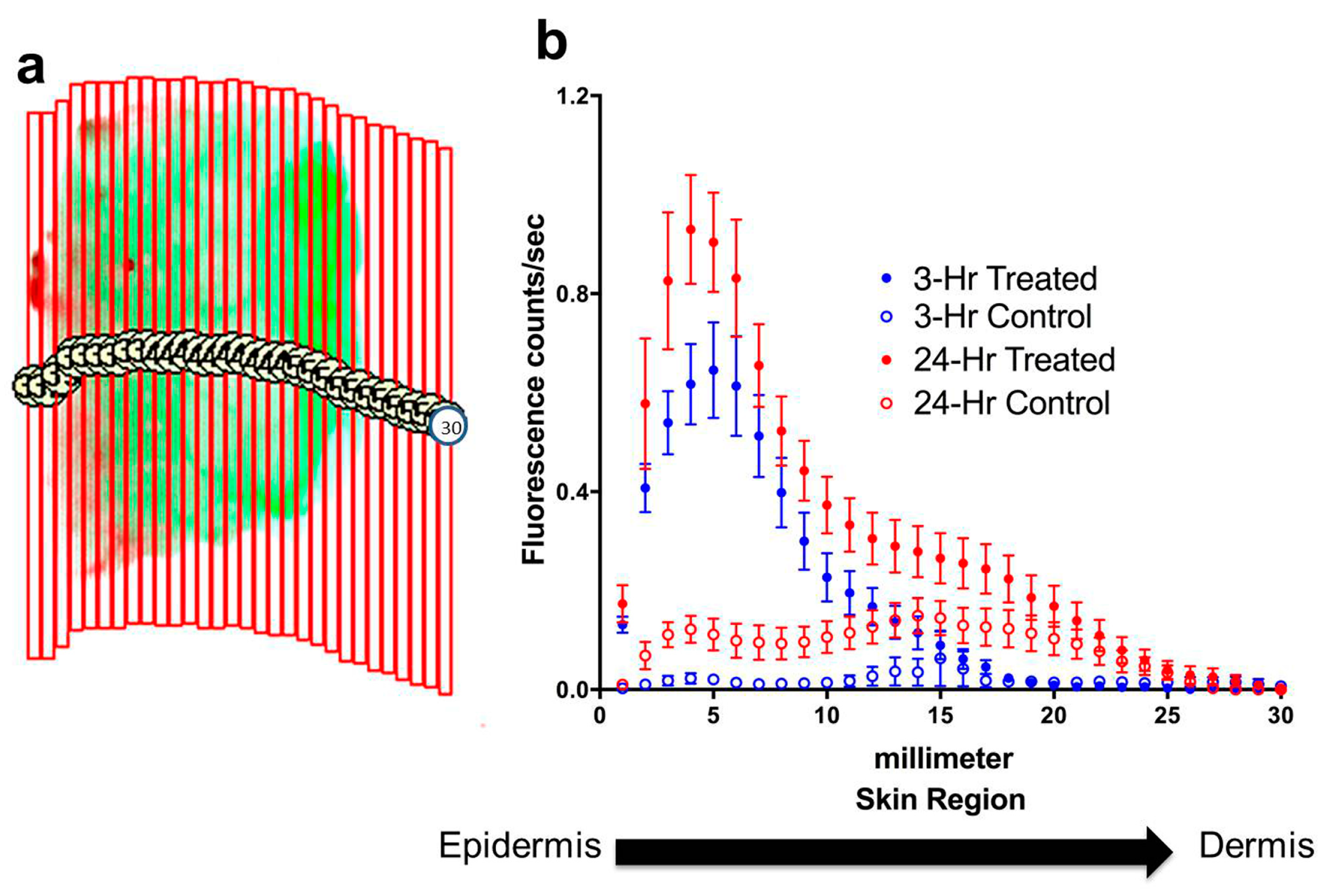 Cosmetics Free Full Text A Method For Quantification