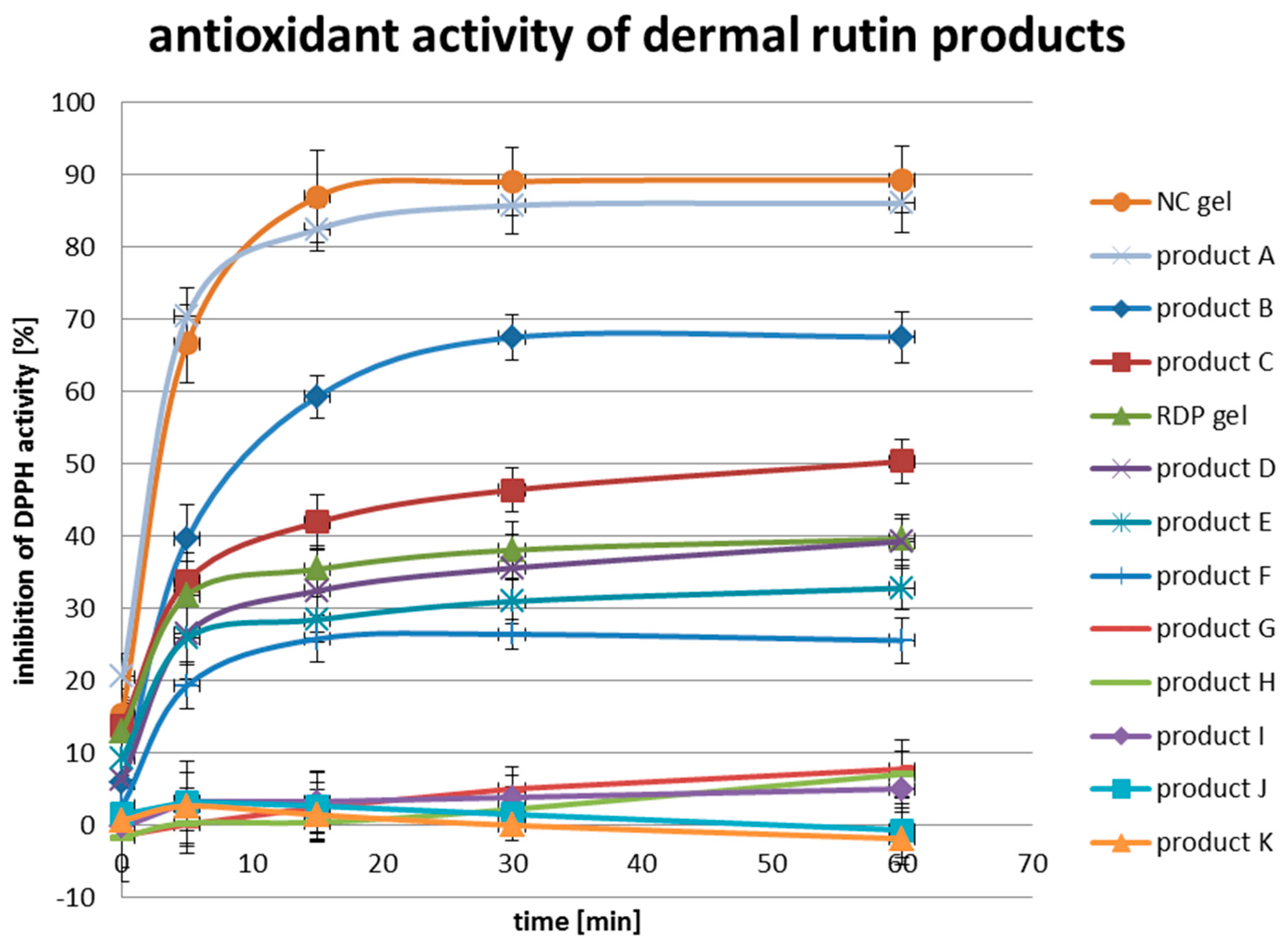 Skin penetration of water soluble compounds