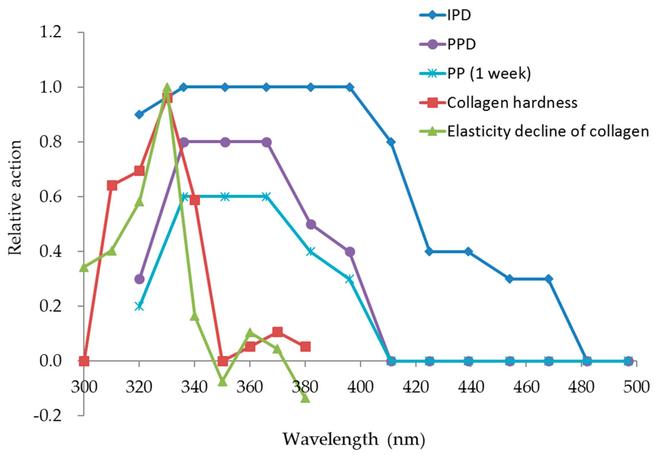 an introduction to the analysis of ultraviolet radiation Routine analysis of samples to workers just getting started in their laboratory  spectrum and how radiation  to ultraviolet spectroscopy introduction to .