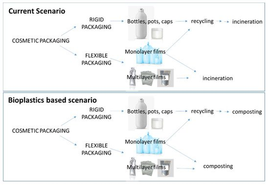 Cosmetics | Free Full-Text | Cosmetic Packaging to Save the