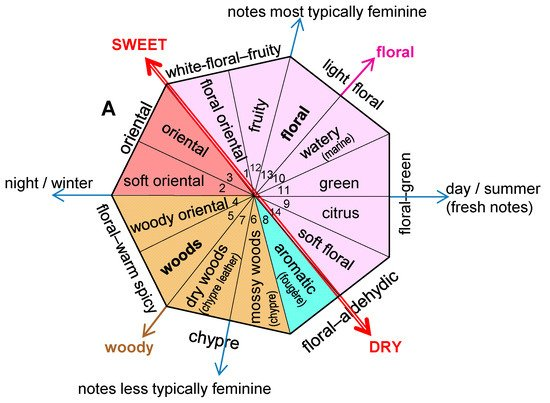 What is Fragrance Wheel and Olfactory Familie