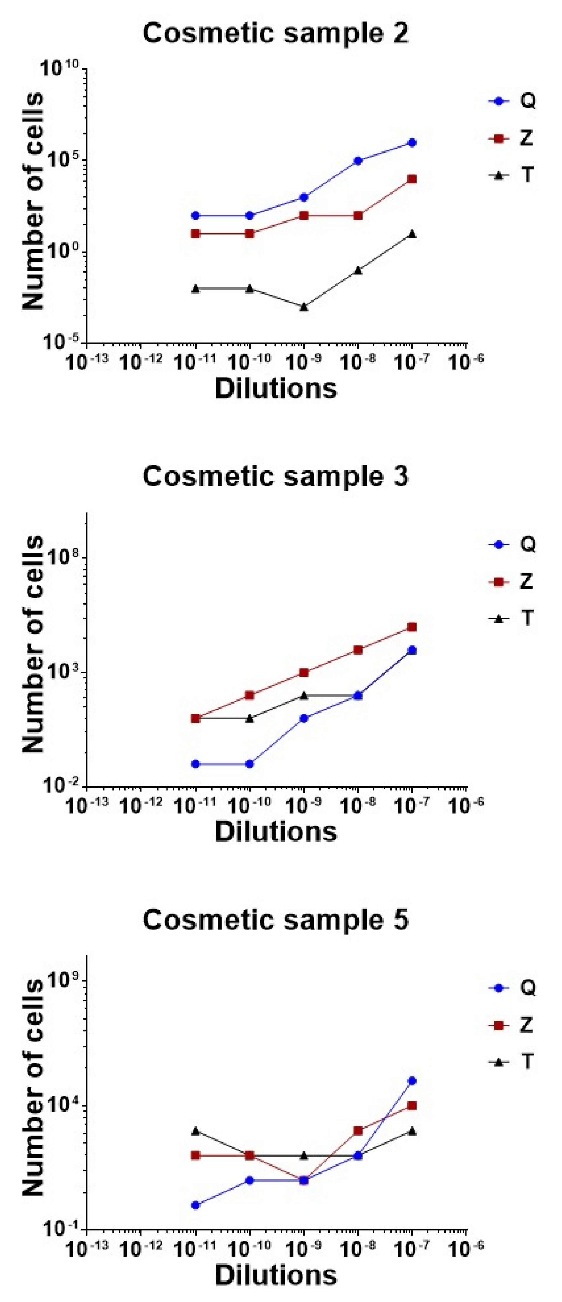 Cosmetics Free Full Text Preliminary Evidence Of A Molecular Detection Method To Analyze Bacterial Dna As A Quality Indicator In Cosmetics Html