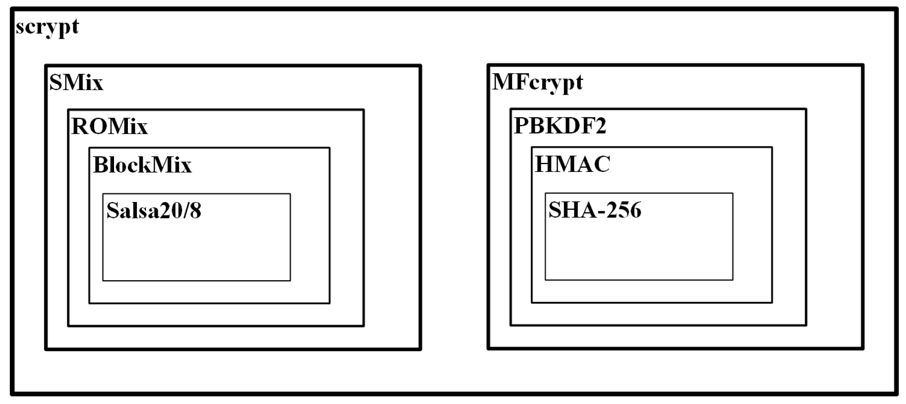 Cryptography | Free Full-Text | Password-Hashing Status | HTML