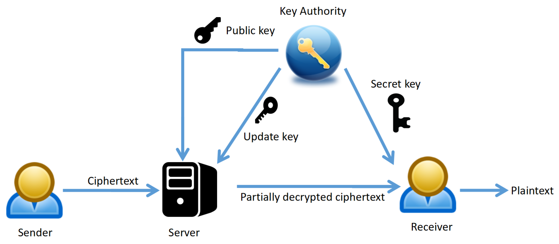 Cryptography   Free Full-Text   Revocable Identity-Based