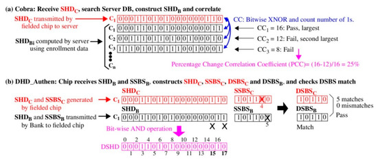 Cryptography | An Open Access Journal from MDPI