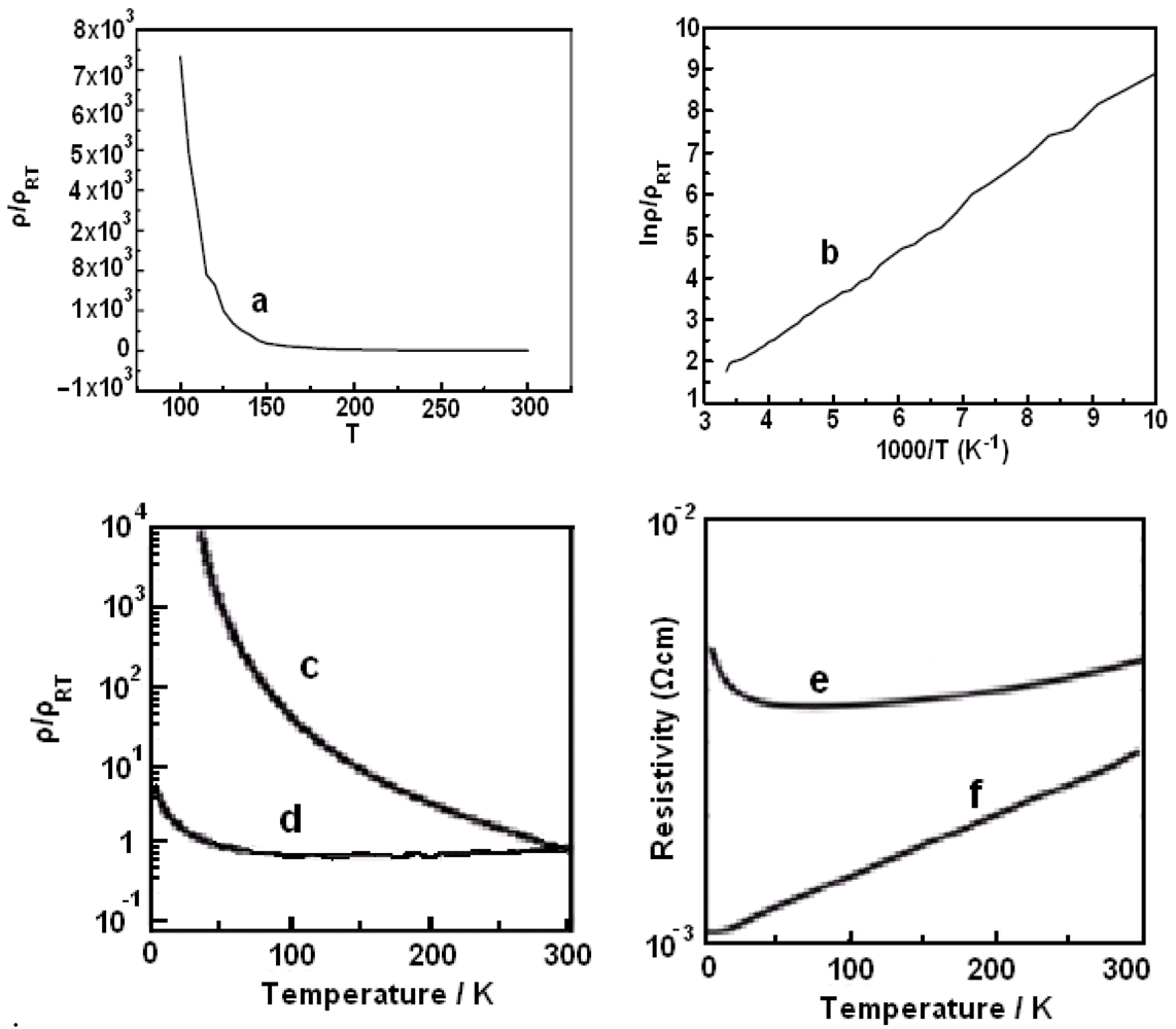effect of temperature on the resistivity of a semiconductor Help i've never posted something on this forum before, so i didn't know where to post this anyway, does anybody know the effect of temperature on extr.