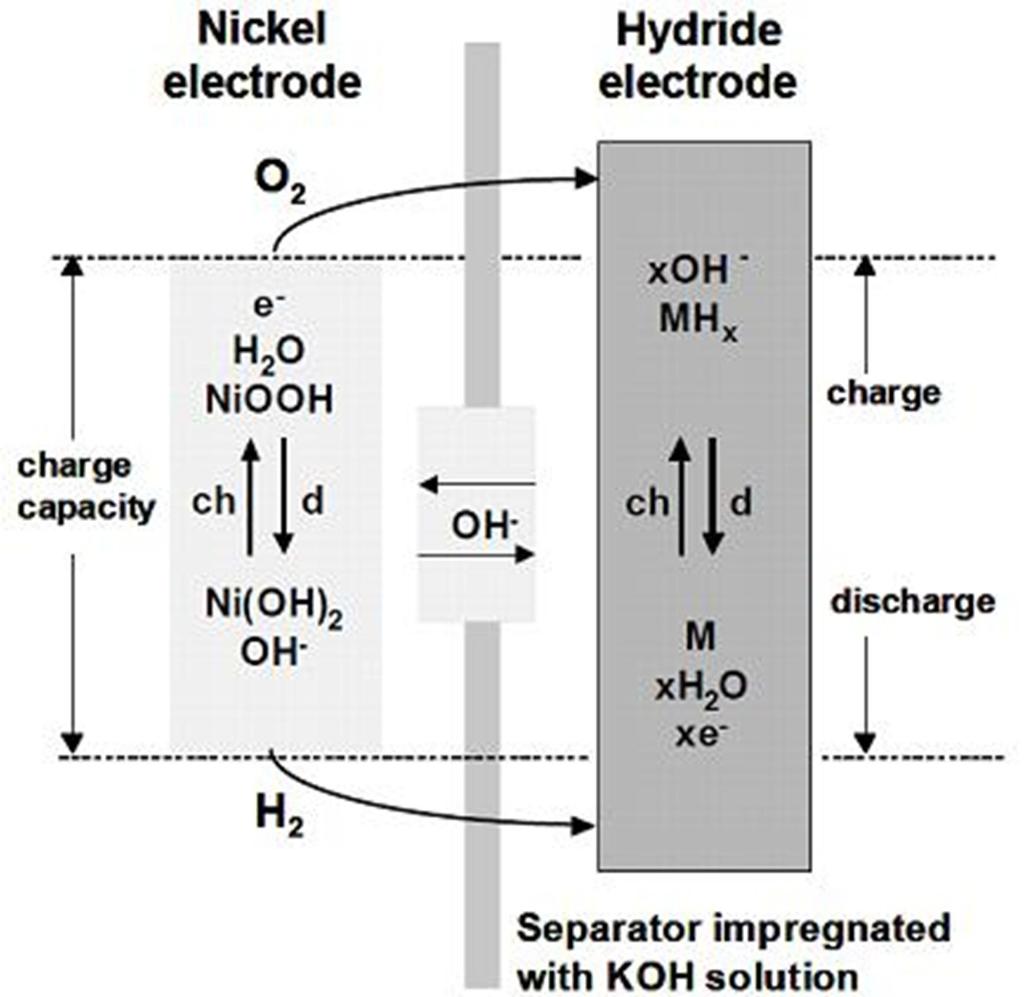 Nickel Metal Hydride Battery Diagram | www.pixshark.com ...