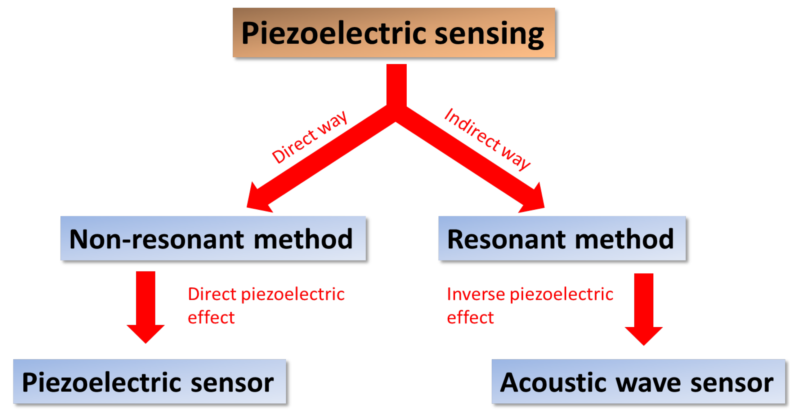piezoelectric crystal essay What is the piezoelectric effect this basics-of-design-type of article traces the beginnings of piezoelectricity the piezo crystal moves very little, whether forward or backward once the piezo material or crystal moves, it slowly pushes and pulls the actuator 4.