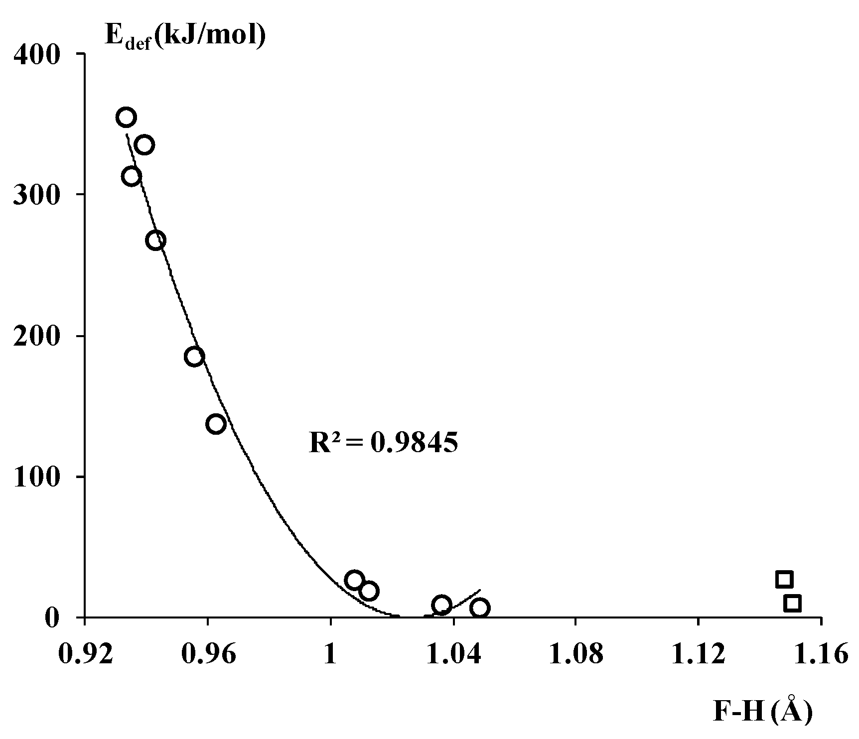relationship between bond length and order b2