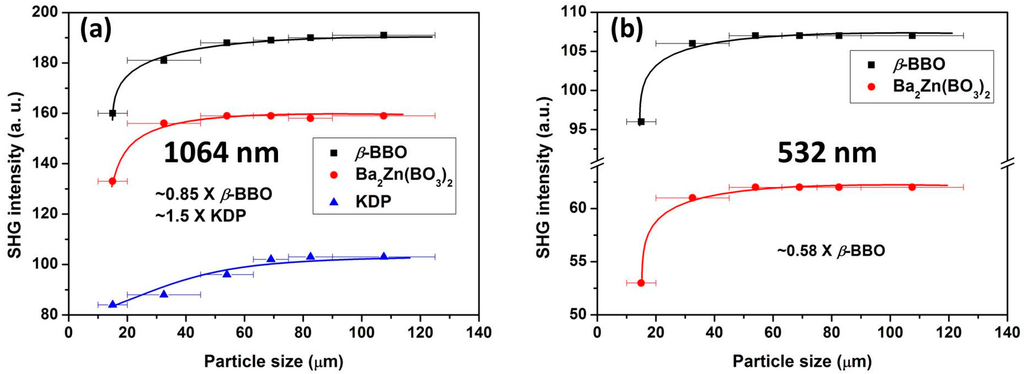 crystal growth and nonlinear optics Bulk crystal growth and optical and thermal properties of the nonlinear optical crystal l-histidinium-4  international journal for light and electron optics.