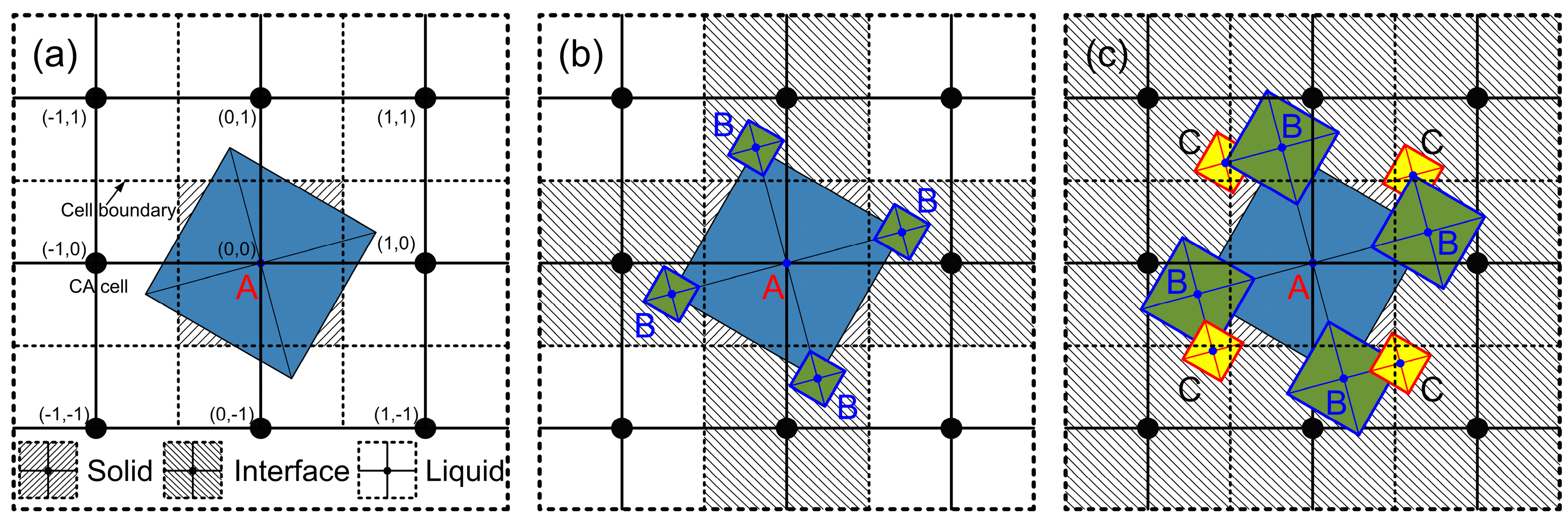 Crystals   Free Full-Text   Development of a CA-FVM Model with ...