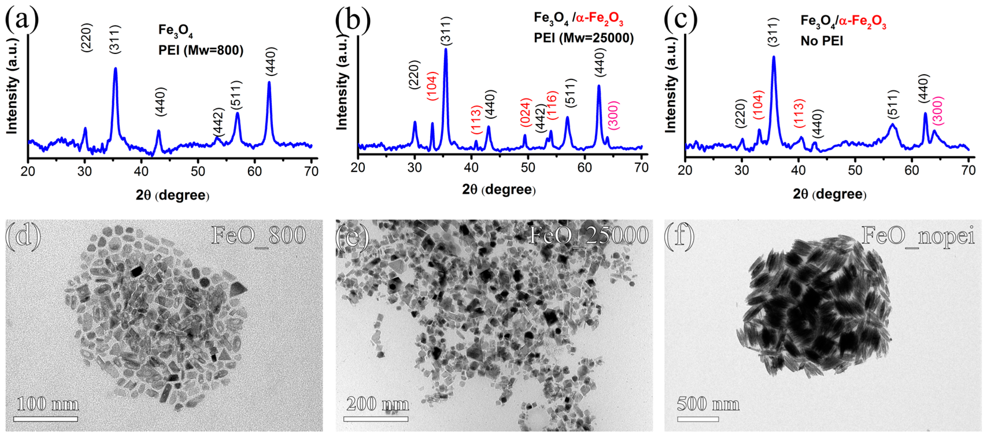 2d colloidal nanocrystal for optoelectronic and solar cell The inter-nanocrystal (nc) distance, necking degree, ordering level, and nc   on electronic and optoelectronic properties of two-dimensional pbs necking.